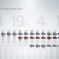 Как это было: эволюция Range Rover за две минуты