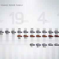 Land Rover Range Rover Velar is Evoque's stylish bigger brother52